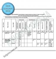 Календарне планування для 5 класу на 2018-2019 рік до НМК English Програма 2018 О. Карпюк Лібра-Терра
